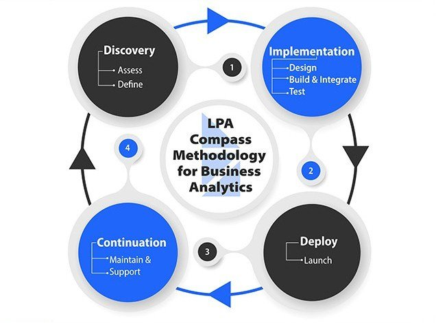 LPA Compass Methodology